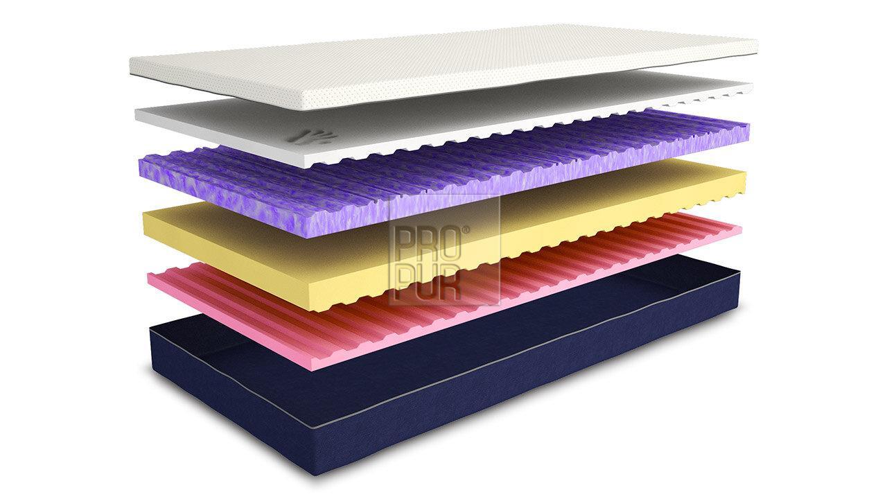 Obrázek produktu: files/1zdravotni-matrace-multino-03.jpg