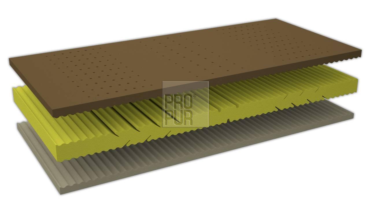 Obrázek produktu: files/1zdravotni-matrace-ze-studene-peny-xdura-duo-05.jpg