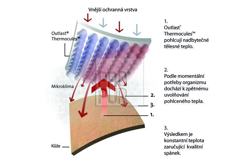 Termoregulační polštář VISCOFRESH OUTLAST z paměťové pěny